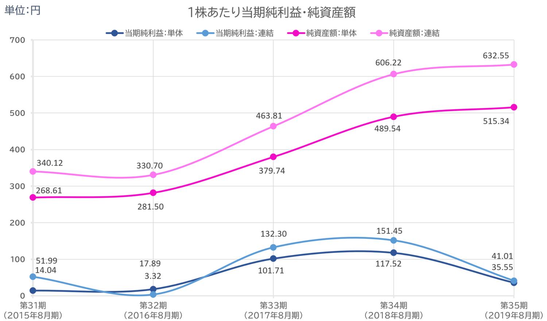 1株あたり当期純利益・純資産額5年間の推移グラフ